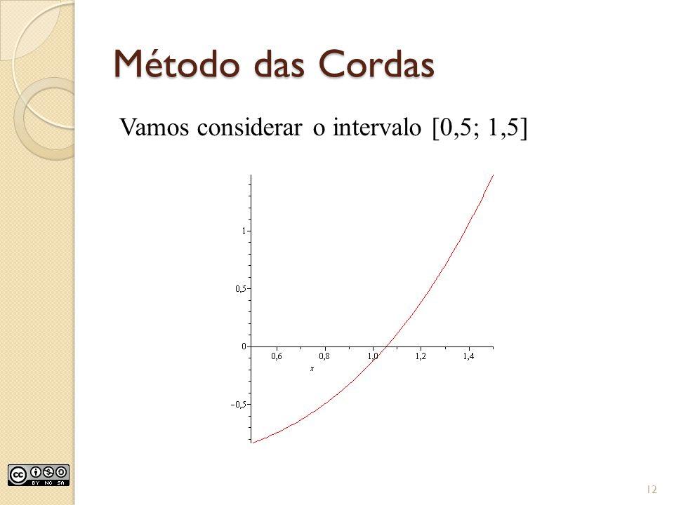 Método das Cordas Vamos considerar o intervalo [0,5; 1,5]